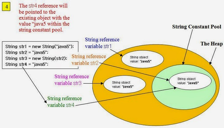 Java String | Learn.Dot.Optimus